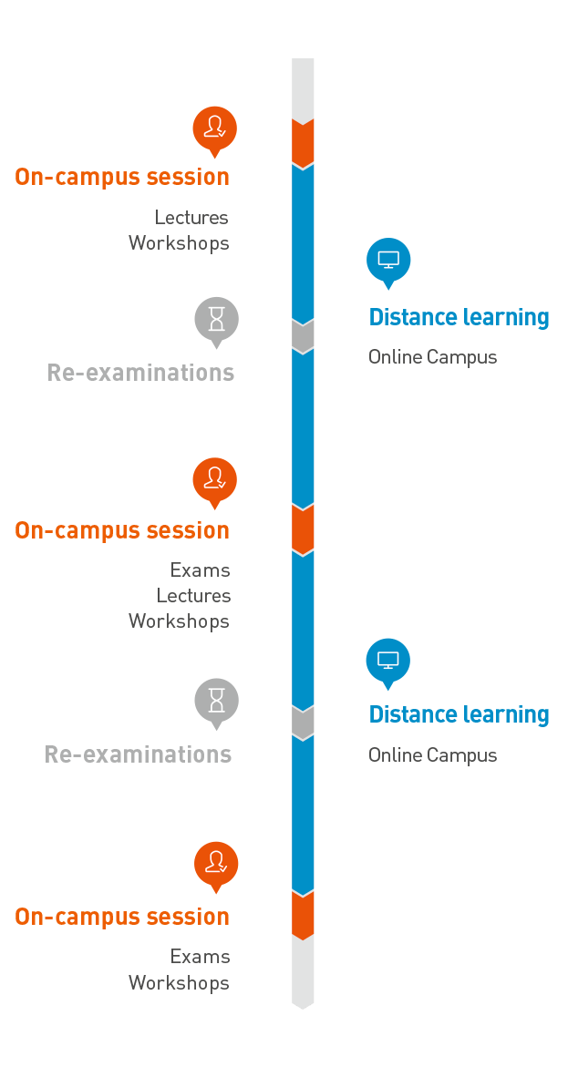 This graphic shows the semester overview. One semester consists of 3 on-campus sessions and 2 distance learning phases. On the beginning, in the middle and at the end of the semester the on-campus sessions take place in Wiener Neustadt. On these days, introductory lectures, workshops and exams will be held. During the self-defined distance learning phases, students' attend online courses in the Online Campus, which is available 24/7. Re-examinations take place between on-campus sessions and distance learning phases in Vienna or Wiener Neustadt.